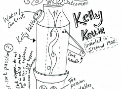 The Fuel To Be Found In The Belly Of A Kelly Kettle